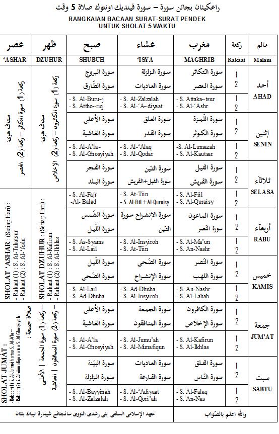 Rangkaian Bacaan Surat-surat dlm Sholat-sholat Sunnah